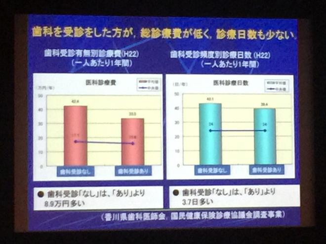 アンチエイジング歯科学会、名古屋学術祭のスライド写真