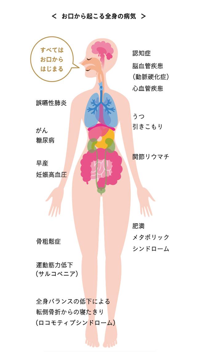 口からはじまる病気の図